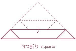 三角巾のたたみ方_2